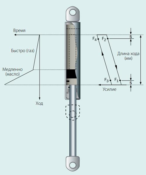 газовых пружин в процессе