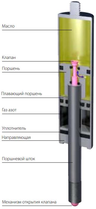 Газовые пружины с фиксатором